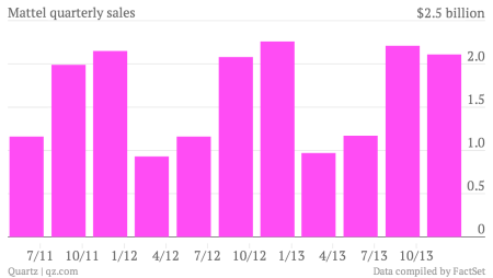 Mattel-quarterly-sales-Data_chartbuilder