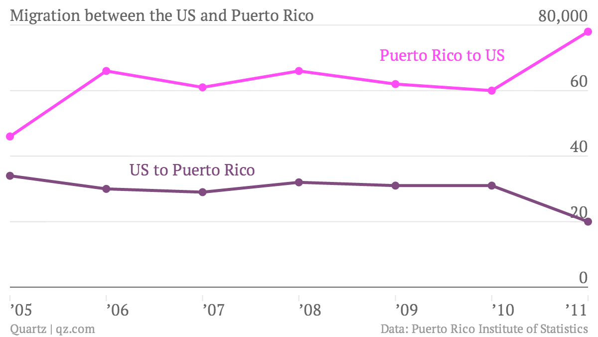 Migration-between-the-US-and-Puerto-Rico-Puerto-Rico-to-US-US-to-Puerto-Rico_chartbuilder