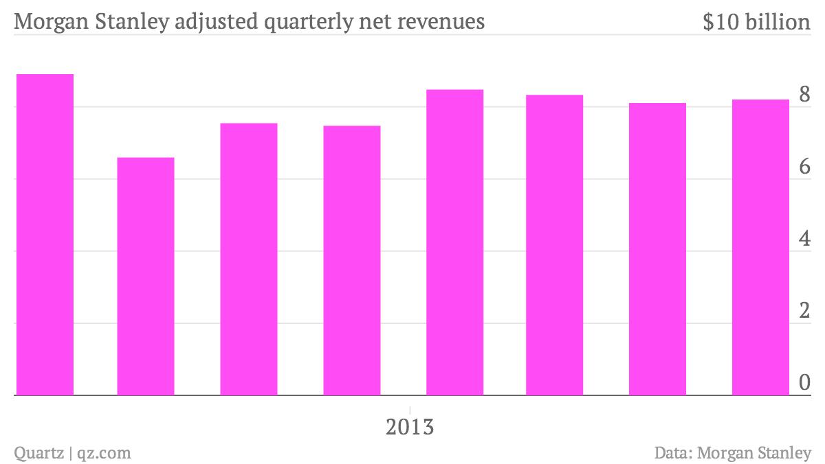 Morgan-Stanley-adjusted-quarterly-net-revenues-Morgan-Stanley-quarterly-net-revenues_chartbuilder