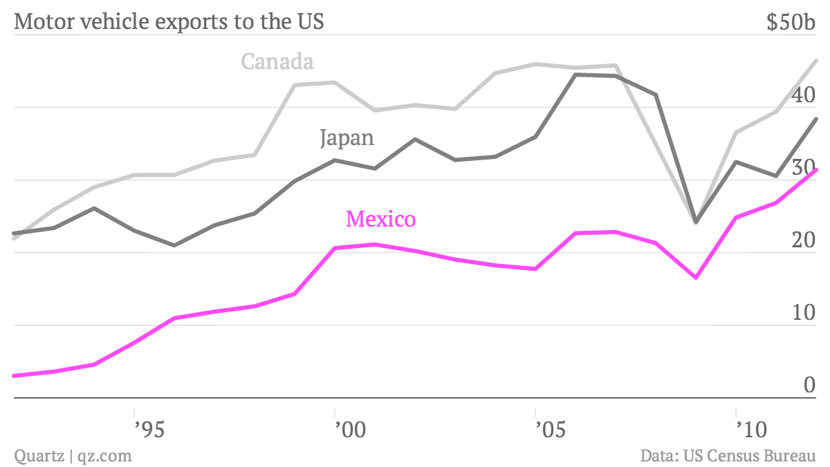 Motor-vehicle-exports-to-the-US-Canada-Japan-Mexico_chartbuilder