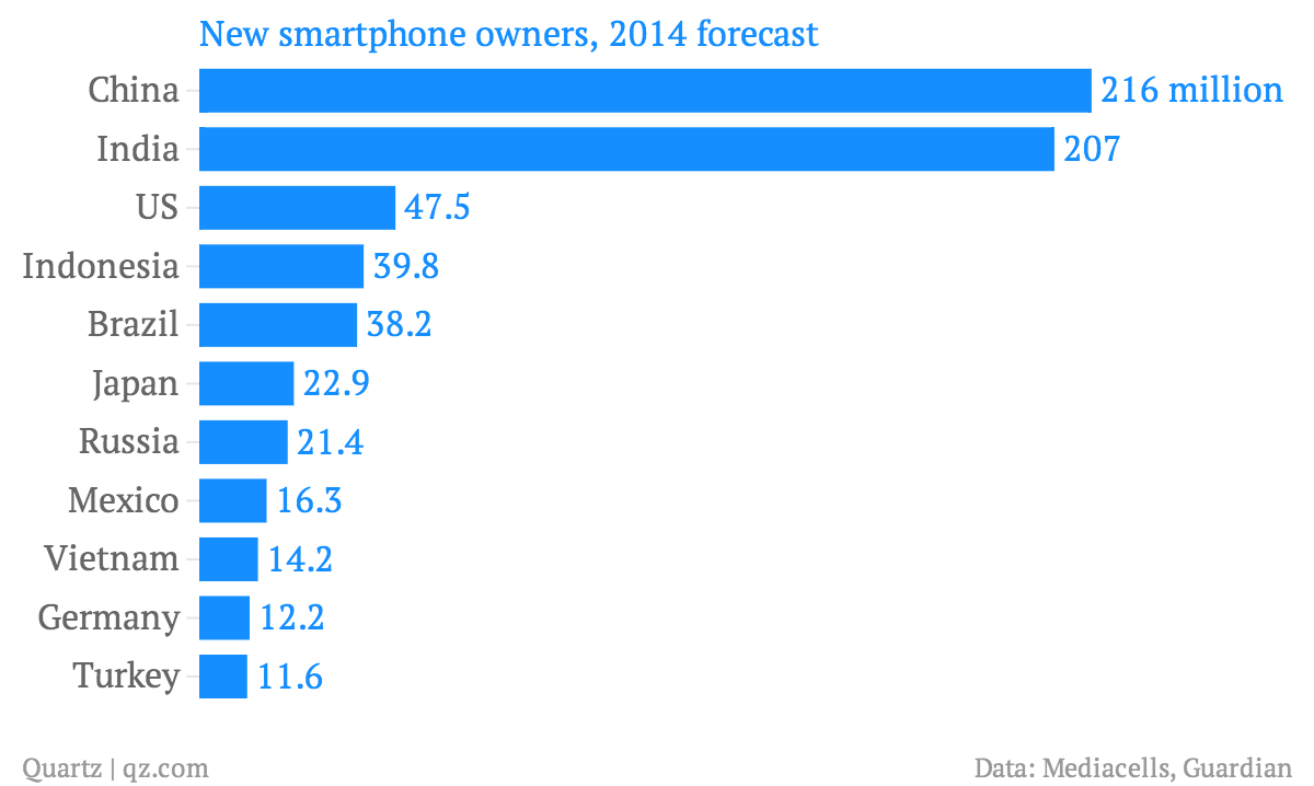New-smartphone-owners-2014-forecast_chartbuilder