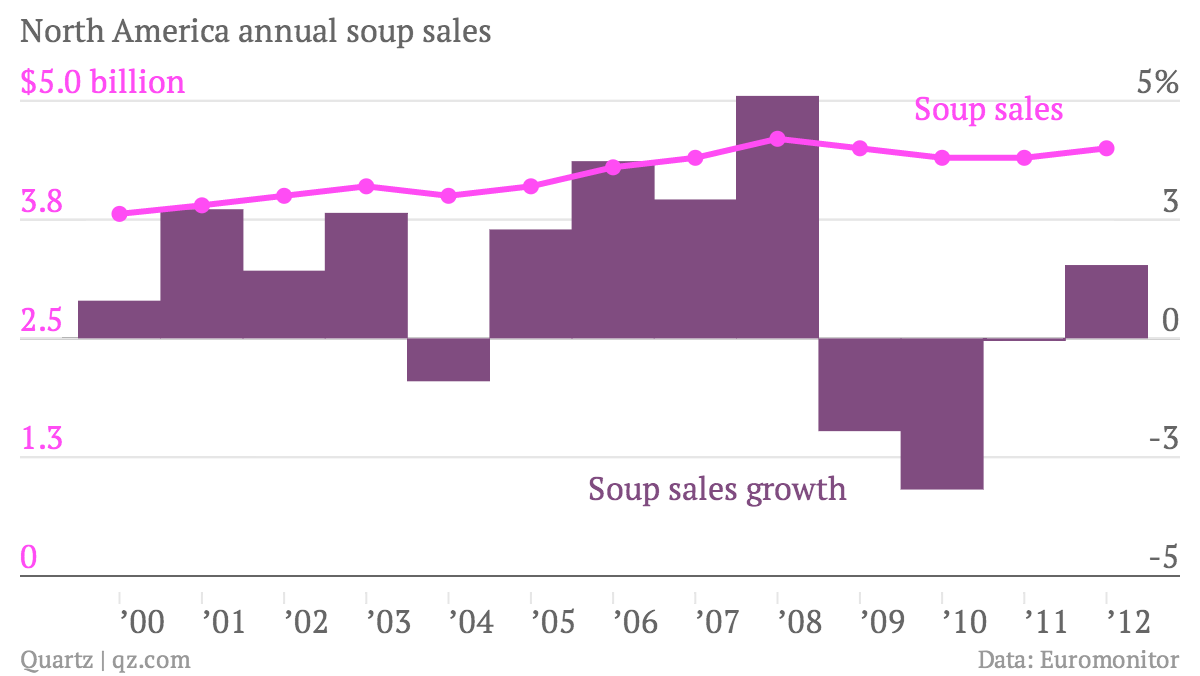 North-America-annual-soup-sales-Soup-sales-Soup-sales-growth_chartbuilder (3)