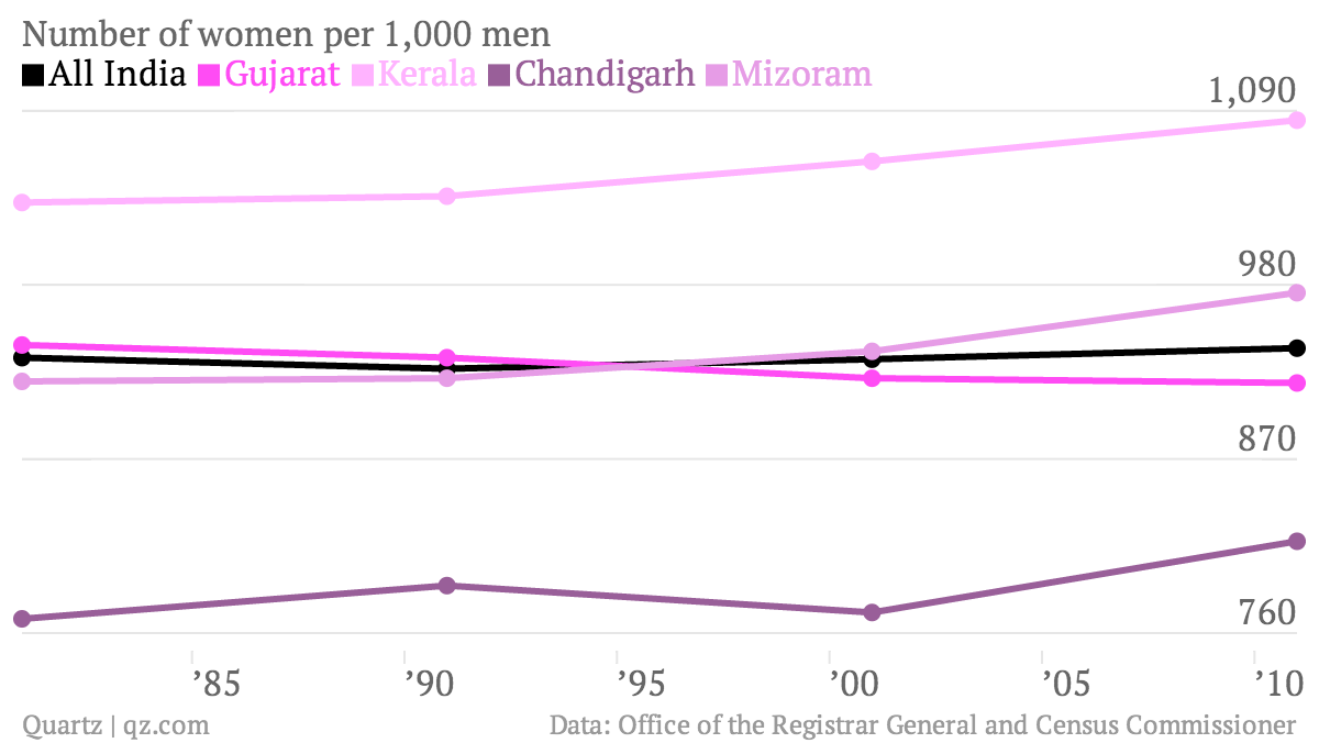 Number-of-women-per-1-000-men-All-India-Gujarat-Kerala-Chandigarh-Mizoram_chartbuilder