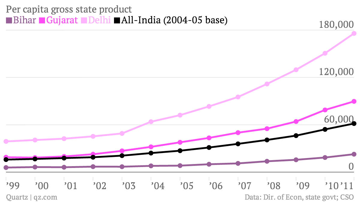 Per-capita-gross-state-product-Bihar-Gujarat-Delhi-All-India-2004-05-base-_chartbuilder
