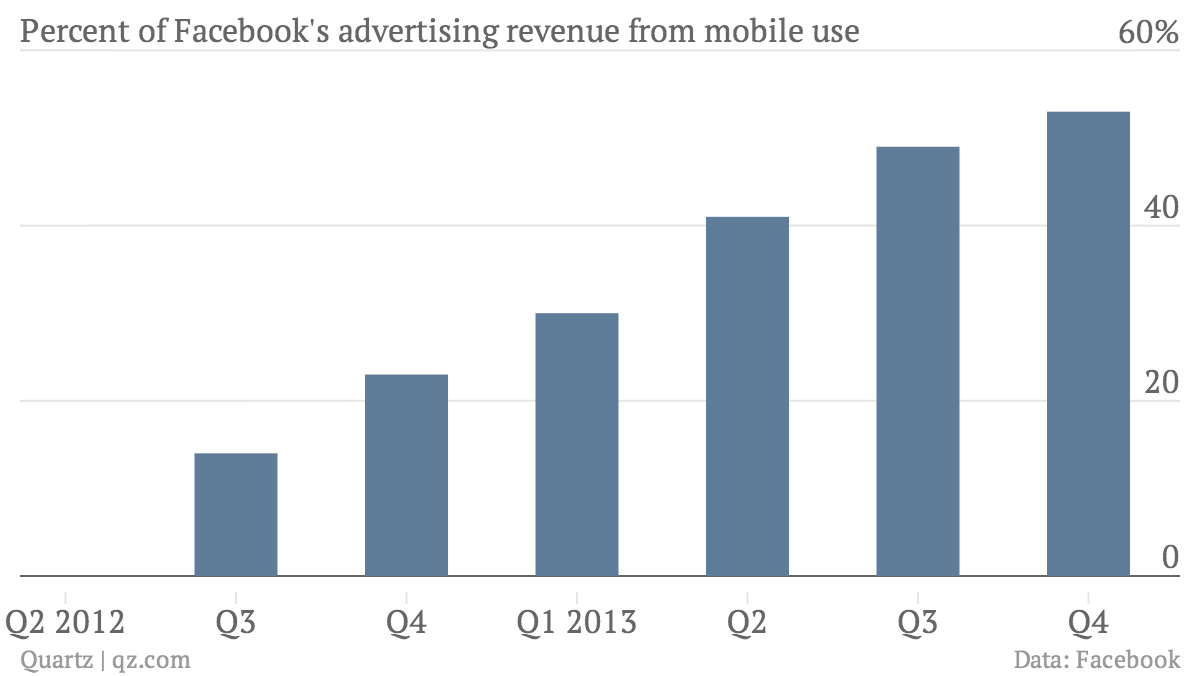 Percent-of-Facebook-s-advertising-revenue-from-mobile-use-Mobile_chartbuilder