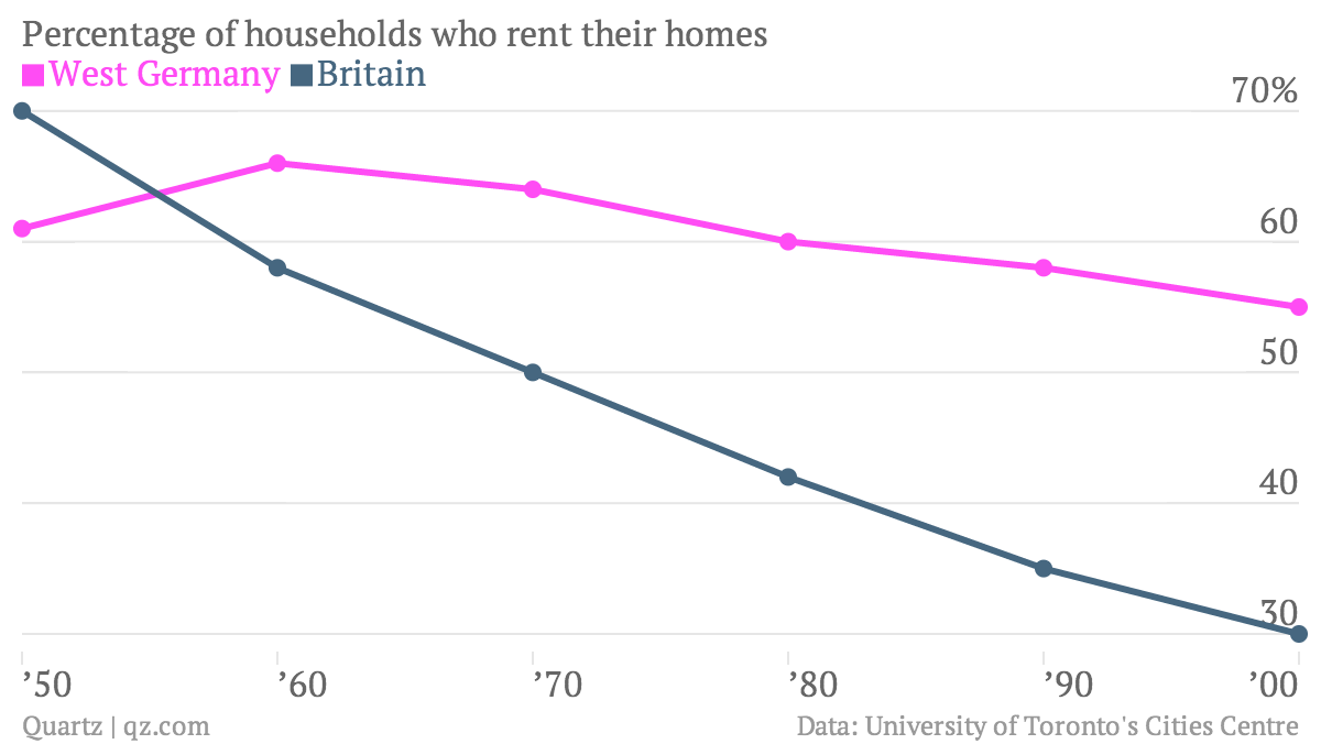 Most Germans don't buy their homes, they rent  Here's why — Quartz