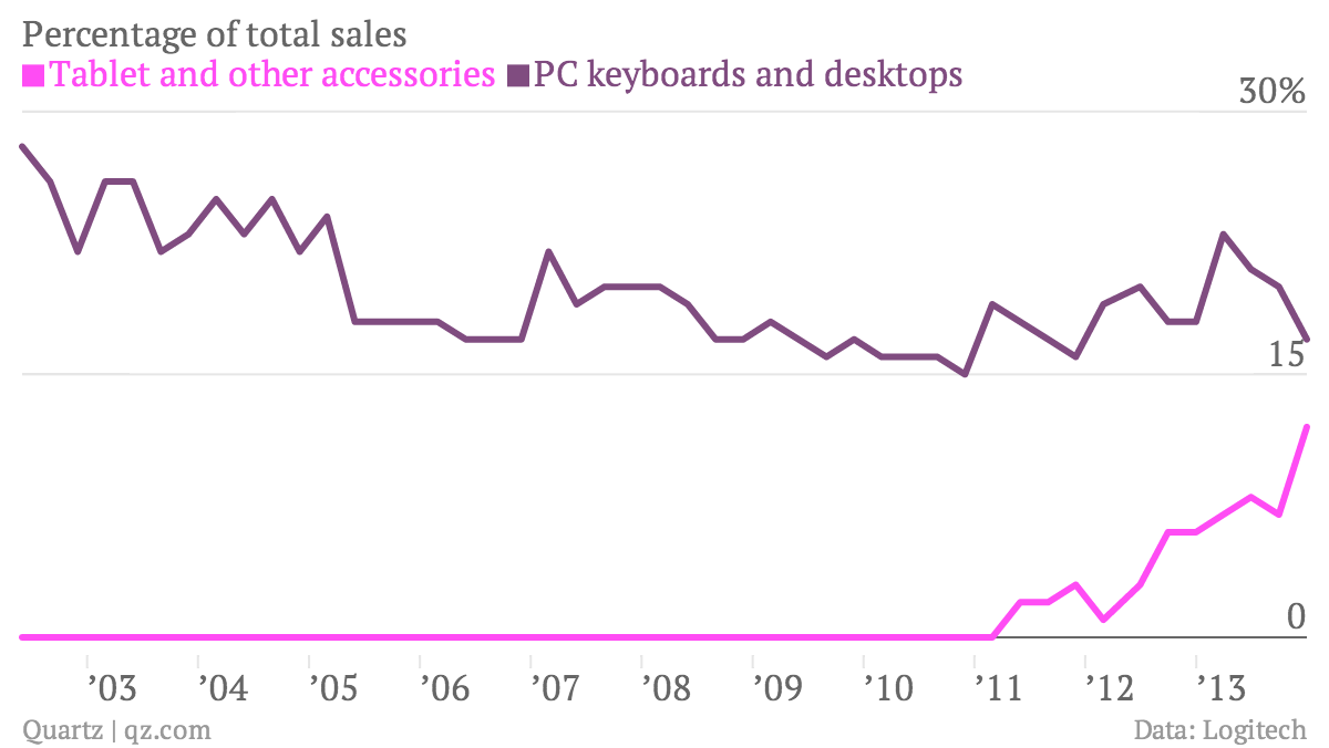 Percentage-of-total-sales-Tablet-and-other-accessories-PC-keyboards-and-desktops_chartbuilder (2)