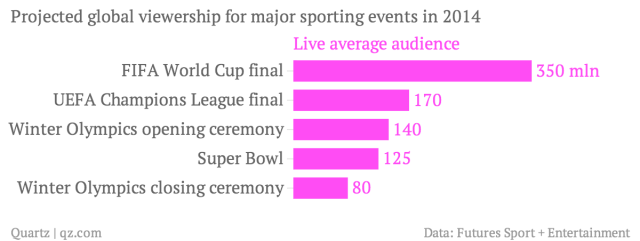 Projected-global-viewership-for-major-sporting-events-in-2014-Live-average-audience_chartbuilder (2)