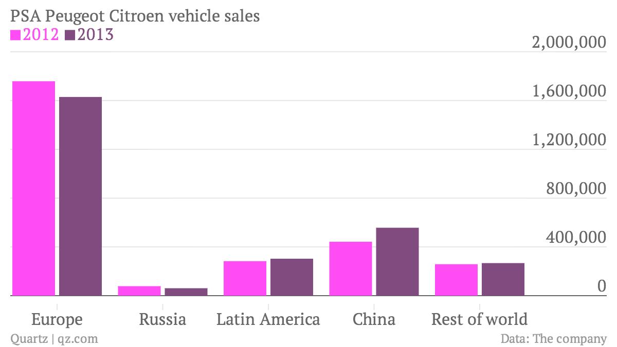 PSA-Peugeot-Citroen-vehicle-sales-2012-2013_chartbuilder