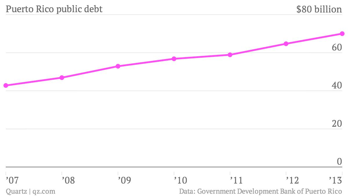 Puerto-Rico-public-debt-Debt_chartbuilder (1)