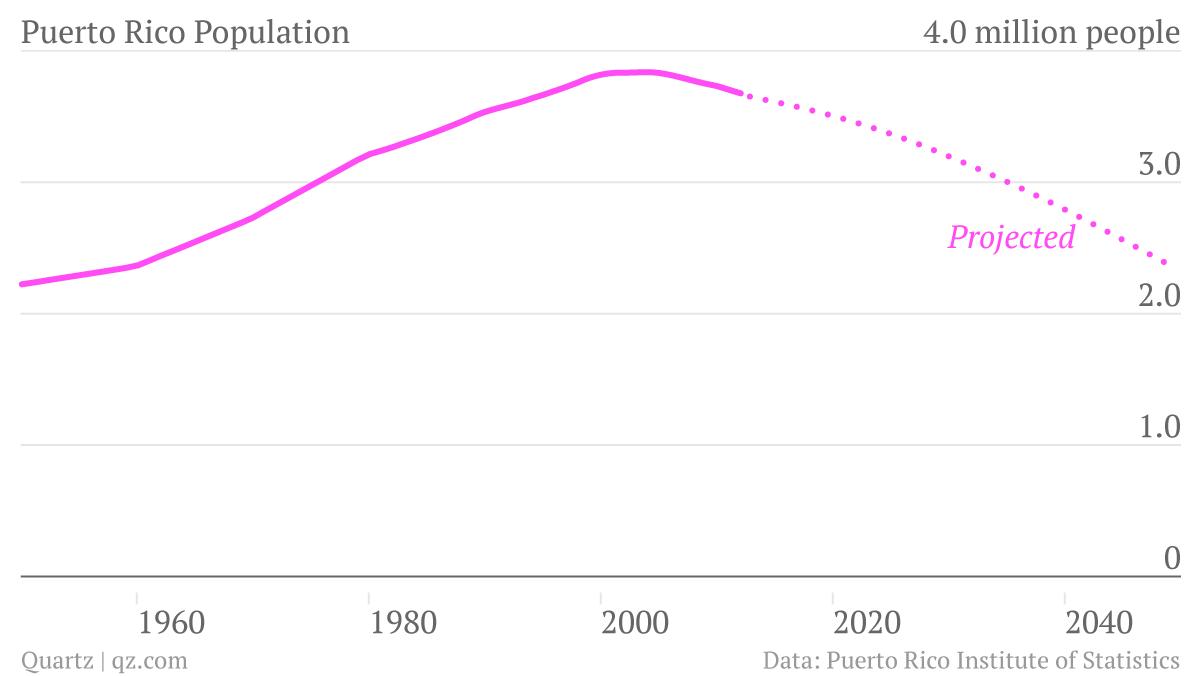 puertorico_population
