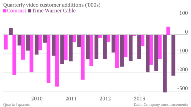 Quarterly-video-customer-additions-000s-Comcast-Time-Warner-Cable_chartbuilder