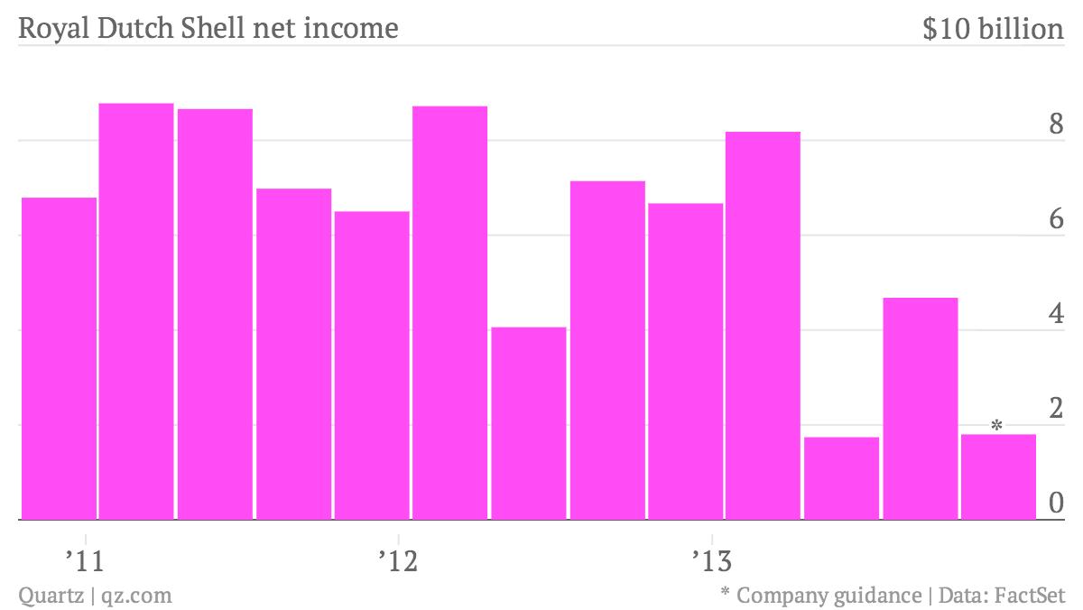 Royal-Dutch-Shell-net-income-Net-Income_chartbuilder (1)