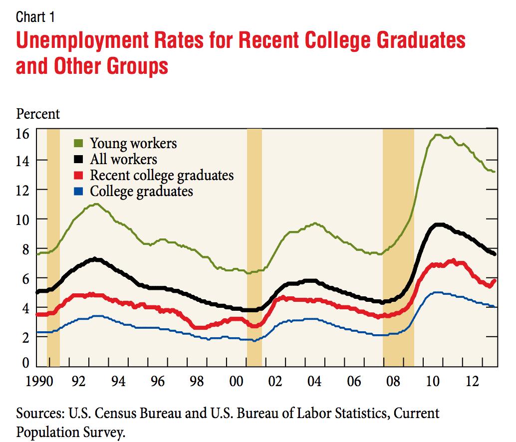 NY FED Unemployment data