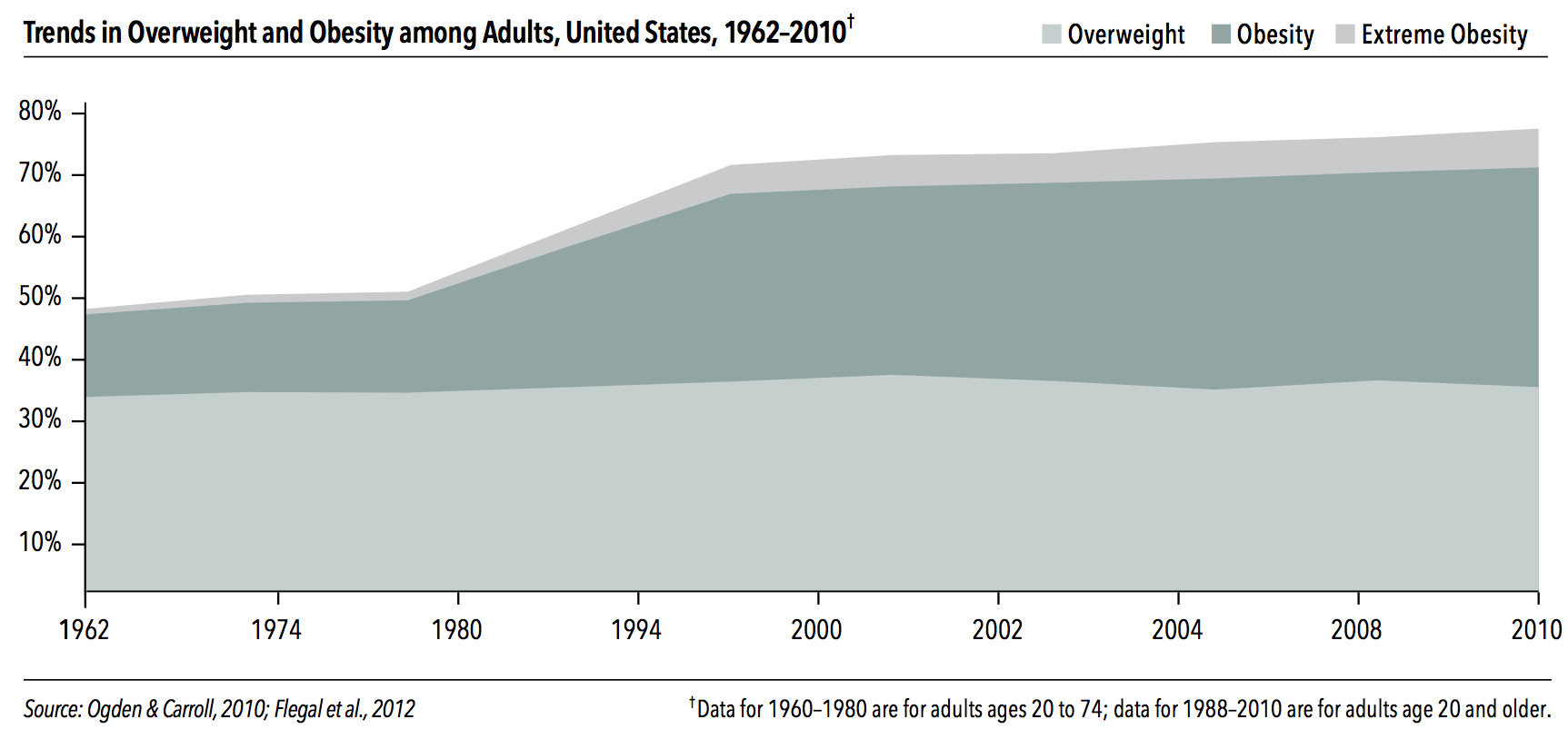 Obesity/Overweight US