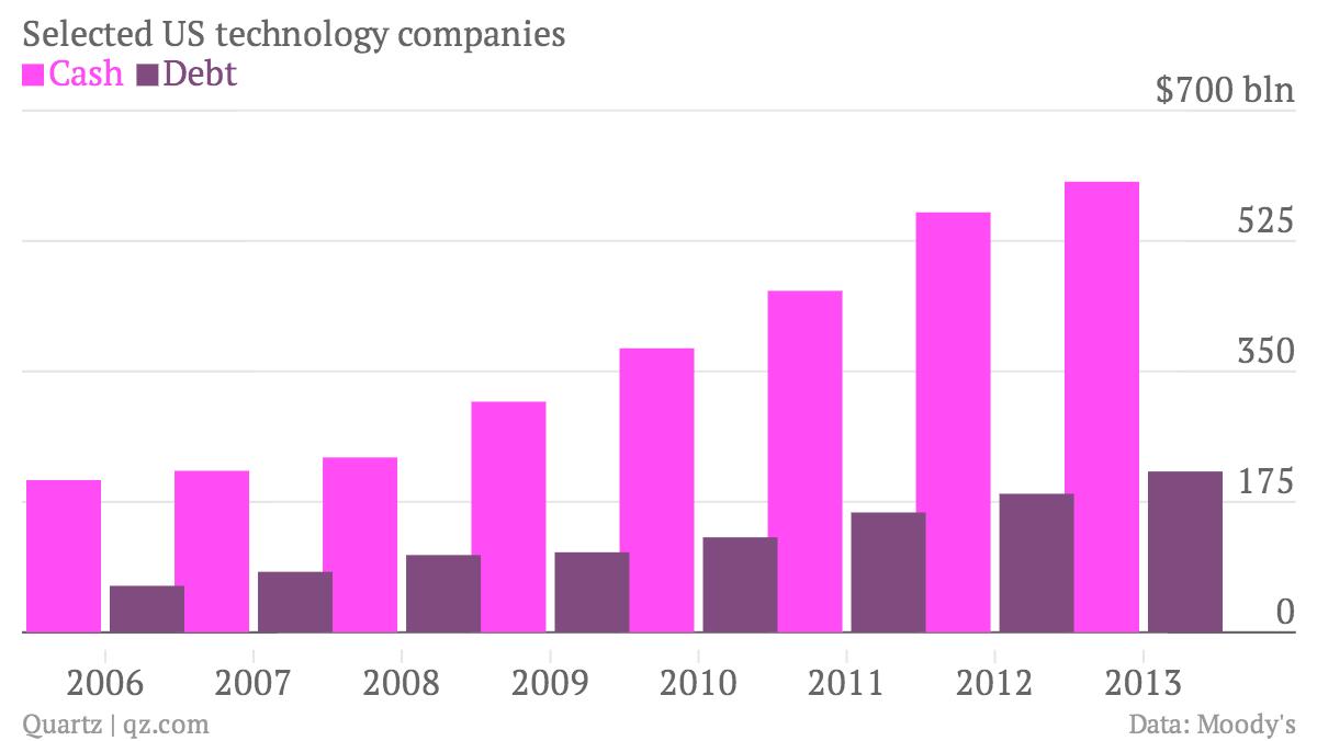 Selected-US-technology-companies-Cash-Debt_chartbuilder (1)