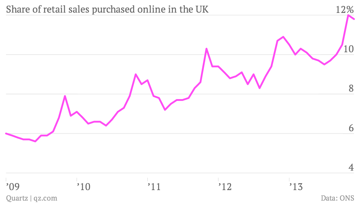 Share-of-retail-sales-purchased-online-in-the-UK-sales_chartbuilder