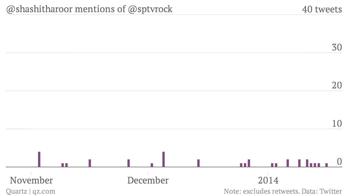 -shashitharoor-mentions-of-sptvrock-mentions_per_day_chartbuilder
