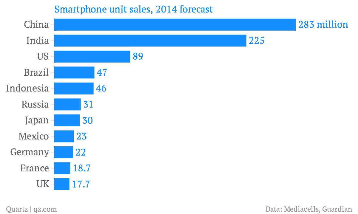Smartphone-unit-sales-2014-forecast_chartbuilder