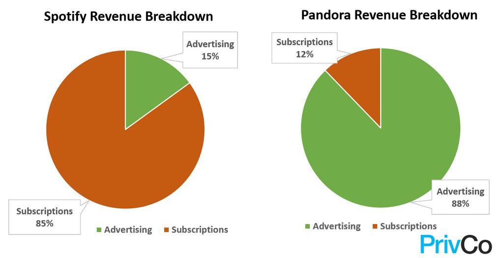 Spotify vs Pandora