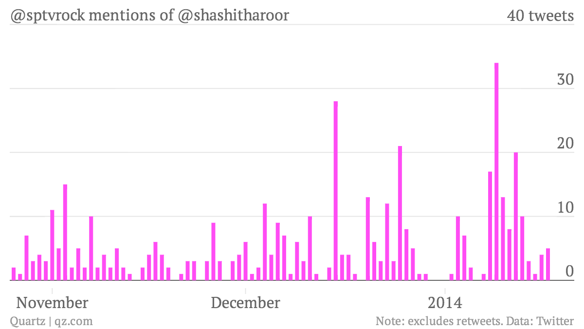 -sptvrock-mentions-of-shashitharoor-mentions_per_day_chartbuilder (2)