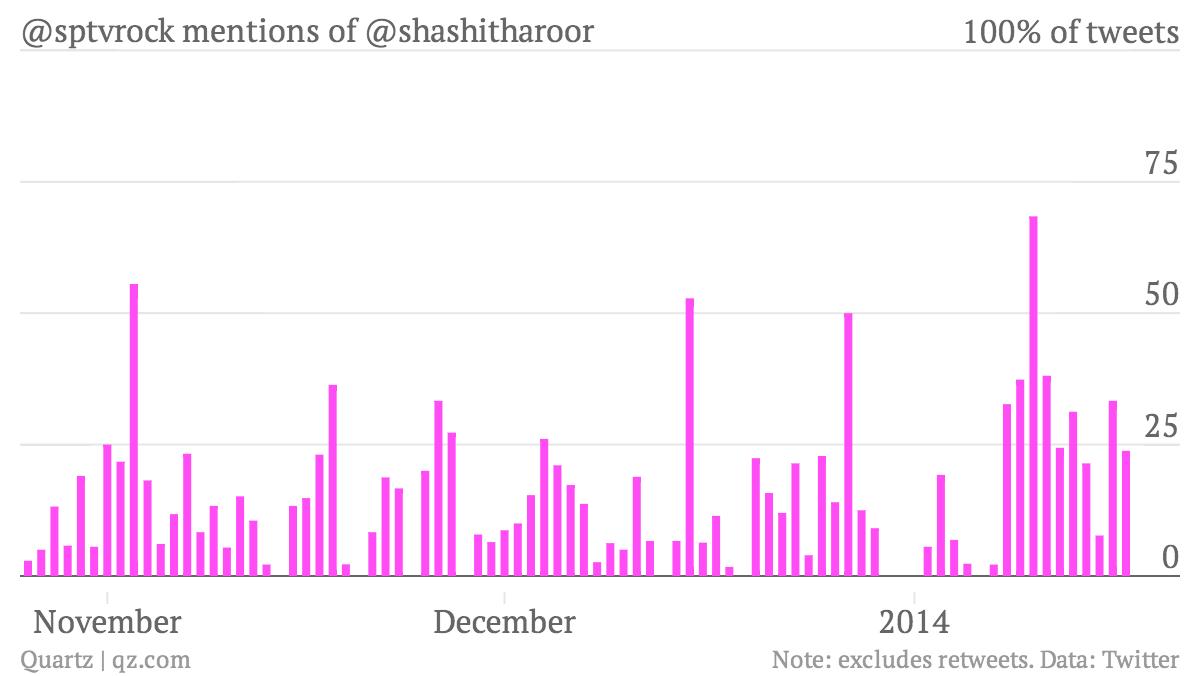 -sptvrock-mentions-of-shashitharoor-portion_of_sptvrock_tweets_at_shashi_chartbuilder (2)