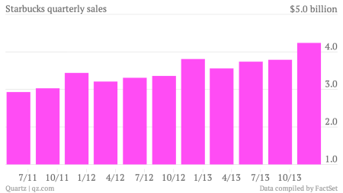 Starbucks-quarterly-sales-Quarterly-sales_chartbuilder