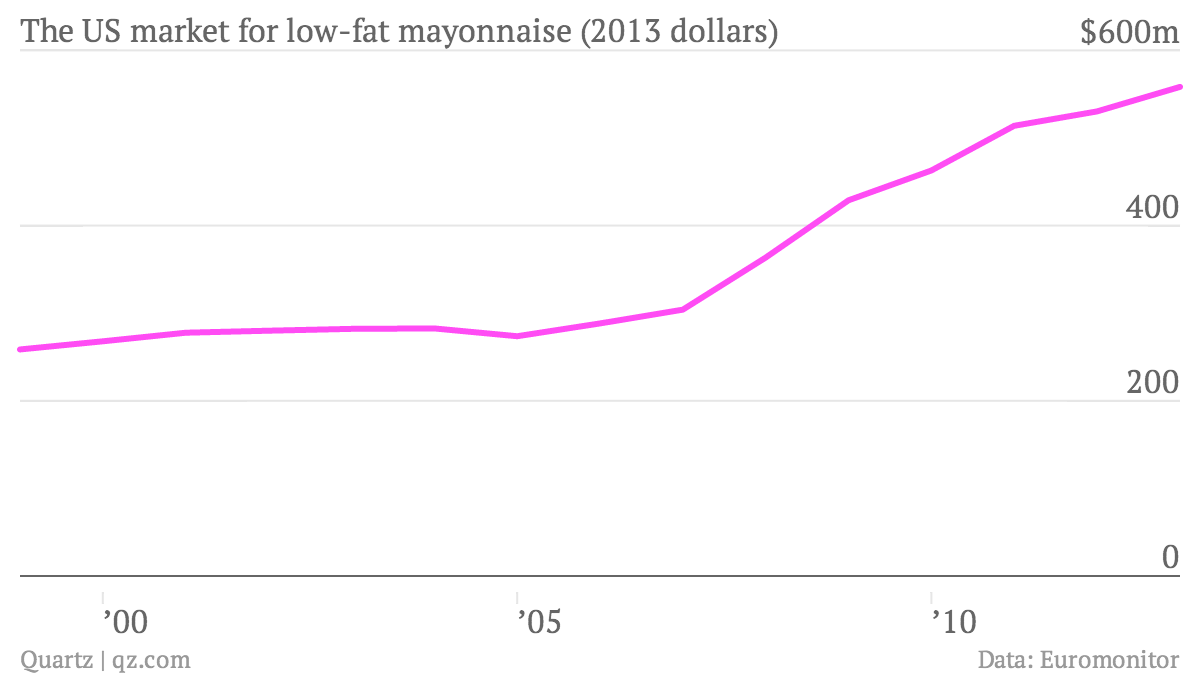 The-US-market-for-low-fat-mayonnaise-2013-dollars-Low-Fat-Mayonnaise_chartbuilder