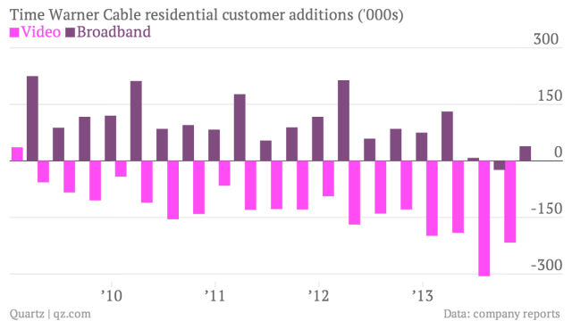 Time-Warner-Cable-residential-customer-additions-000s-Video-Broadband_chartbuilder