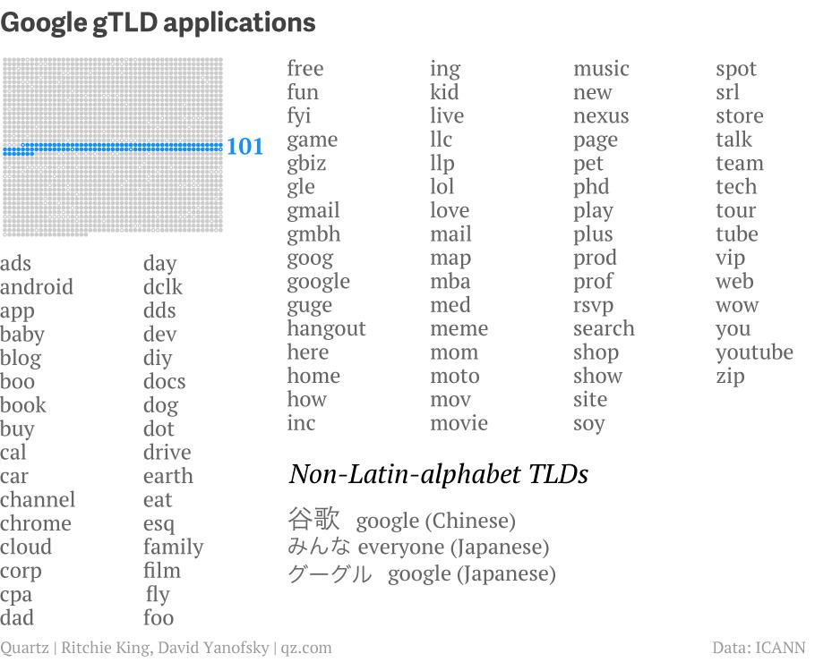 tld-list-google_001