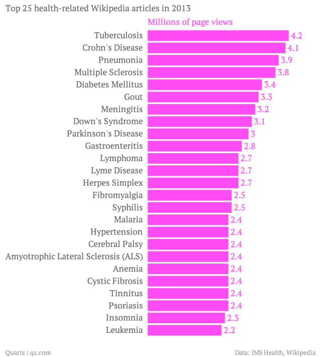 Top-25-health-related-Wikipedia-articles-in-2013-Millions-of-page-views_chartbuilder