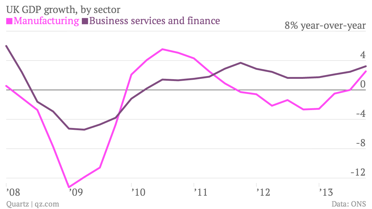 UK-GDP-growth-by-sector-Manufacturing-Business-services-and-finance_chartbuilder