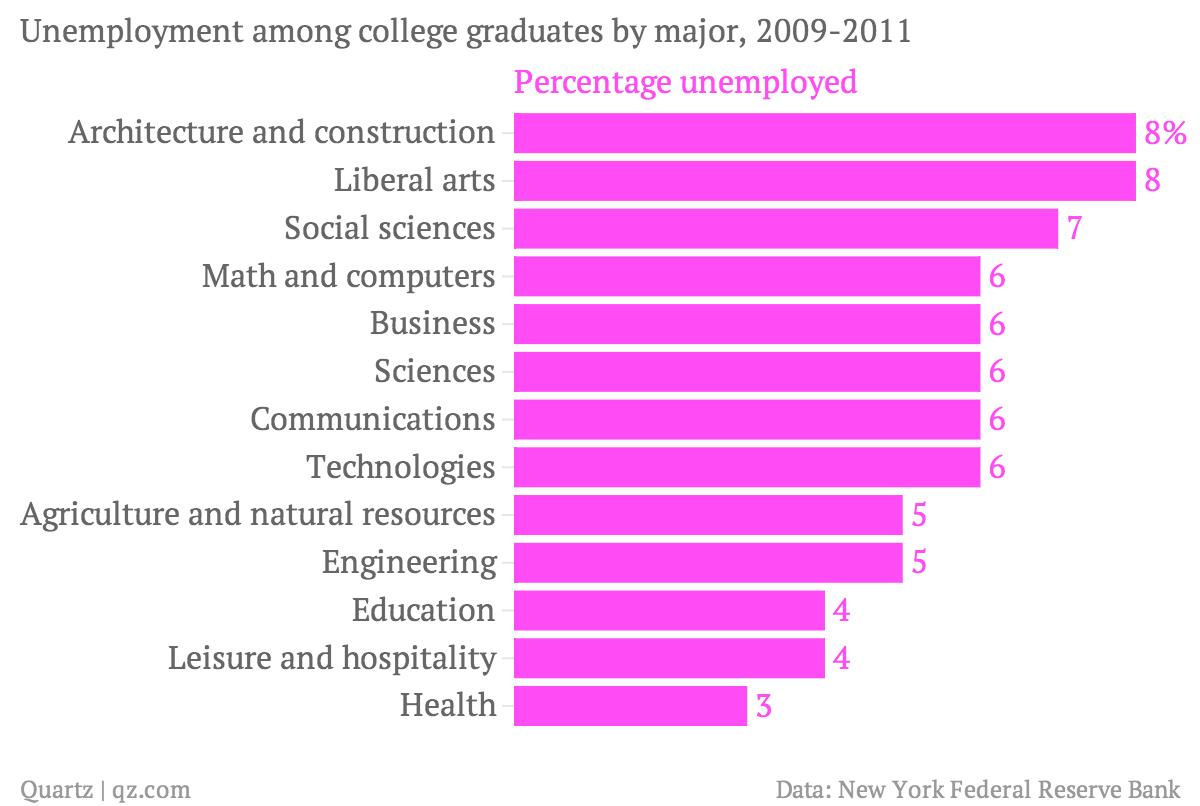 Unemployment-among-college-graduates-by-major-2009-2011-Percentage-unemployed_chartbuilder