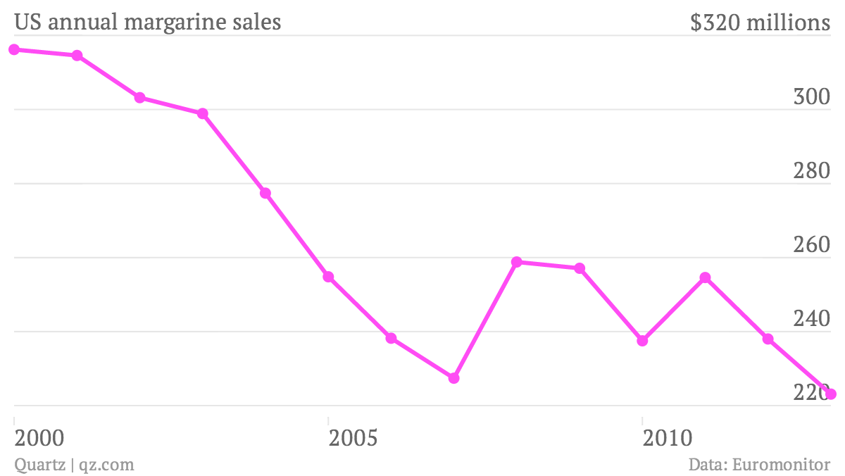 US-annual-margarine-sales-Millions-of-dollars_chartbuilder