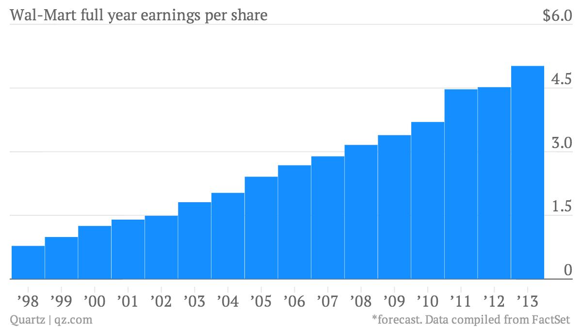 Wal-Mart-full-year-earnings-per-share-EPS_chartbuilder (1)