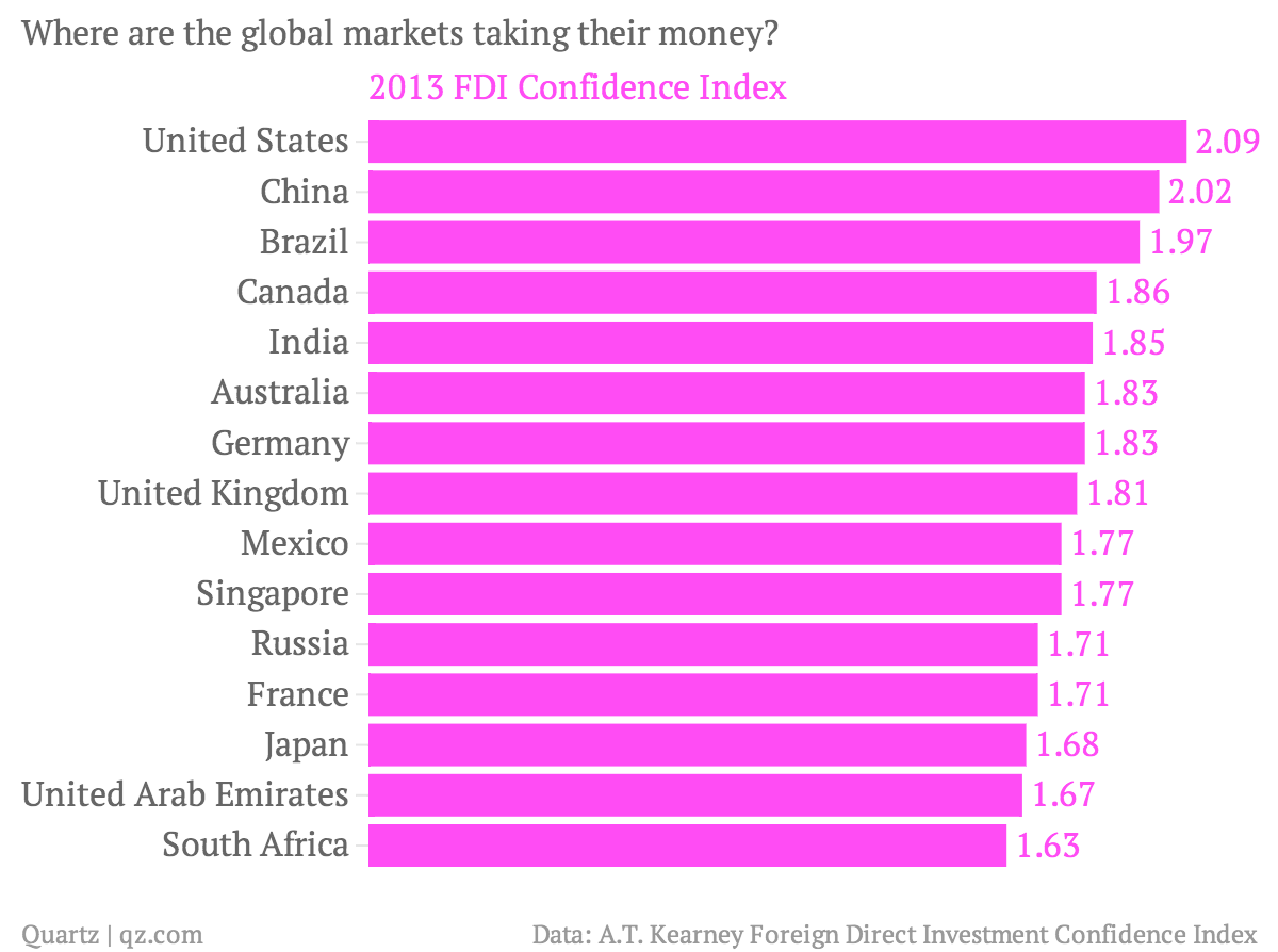 Where-are-the-global-markets-taking-their-money-2013-FDI-Confidence-Index_chartbuilder