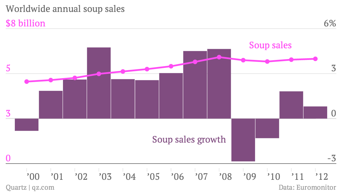 Worldwide-annual-soup-sales-Soup-sales-Soup-sales-growth_chartbuilder