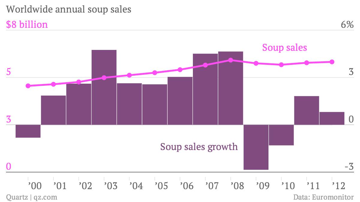 Worldwide-annual-soup-sales-Soup-sales-Soup-sales-growth_chartbuilder