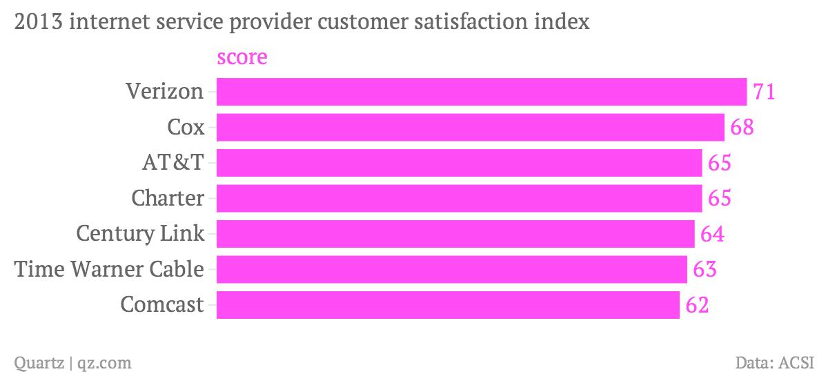 2013-internet-service-provider-customer-satisfaction-index-score_chartbuilder