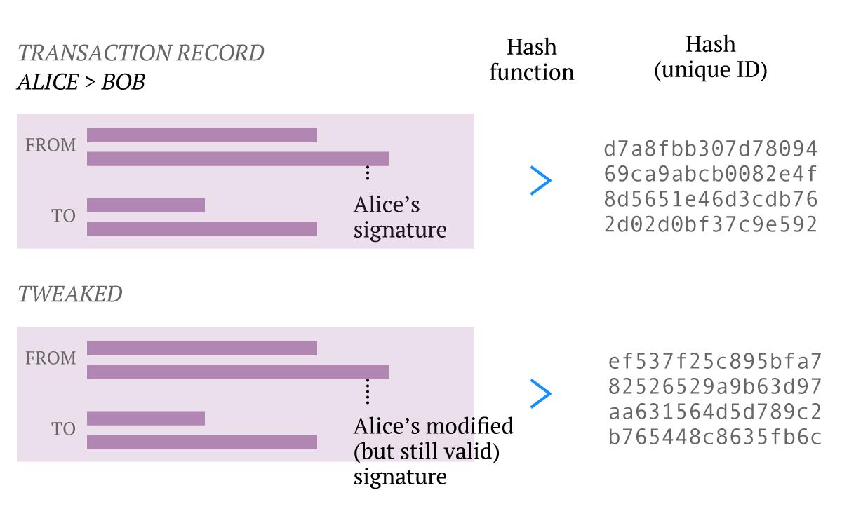 alice-bob-hash-2