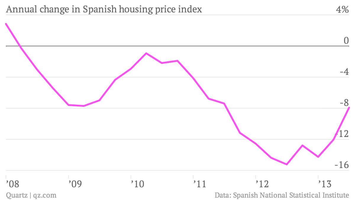 Annual-change-in-Spanish-housing-price-index-house_chartbuilder