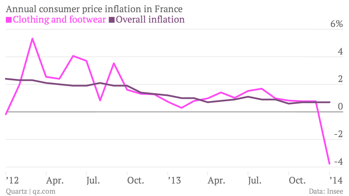 Annual-consumer-price-inflation-in-France-Clothing-and-footwear-Overall-inflation_chartbuilder