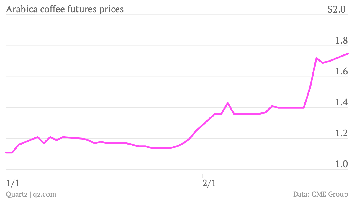 Arabica-coffee-futures-prices-Coffee-futures-prices_chartbuilder (2)