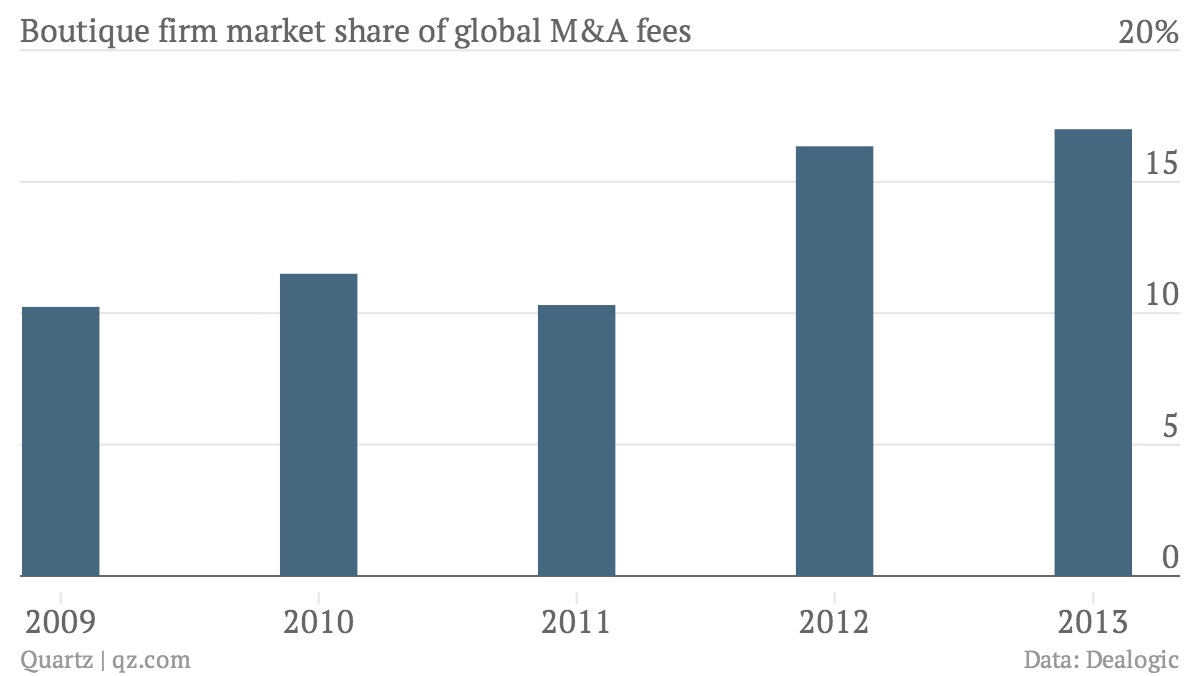 Share of fees for boutique firms on global M&A deals