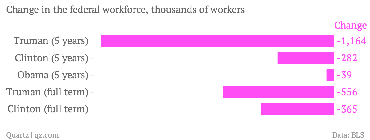 Change-in-the-federal-workforce-thousands-of-workers-Change_chartbuilder (1)