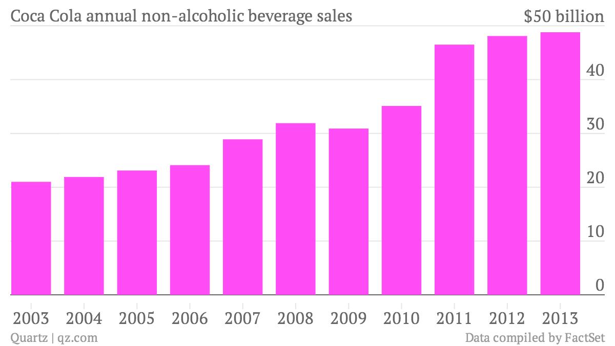 Coca-Cola-annual-non-alcoholic-beverage-sales-Beverage-sales_chartbuilder