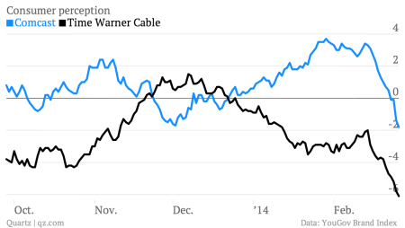 People hate Comcast and Time Warner Cable even more now that