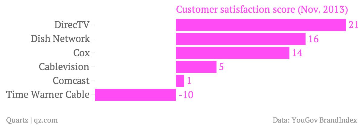 Customer-satisfaction-score-Nov-2013-_chartbuilder (2)