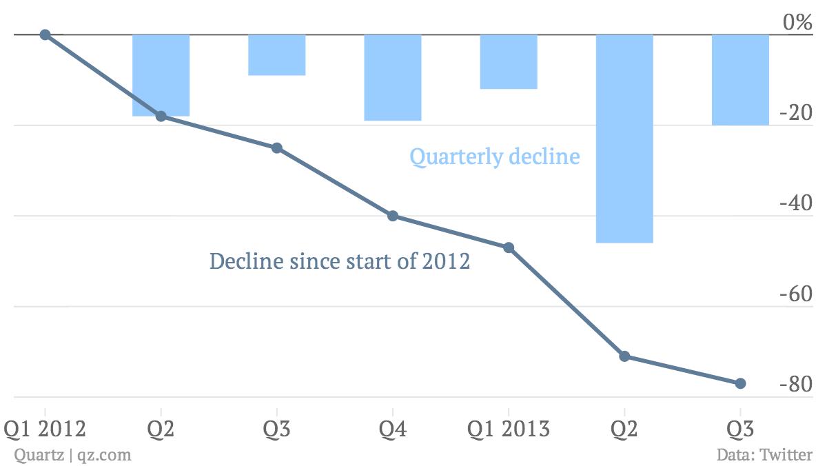 Decline-since-start-of-2012-Quarterly-decline_chartbuilder