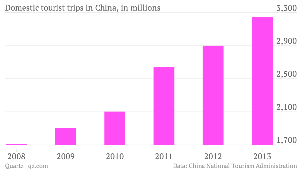 Domestic-tourist-trips-in-China-in-millions-Number-of-trips-in-millions_chartbuilder